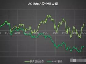 一个炒股爱好者2018年三季度A股投资总结