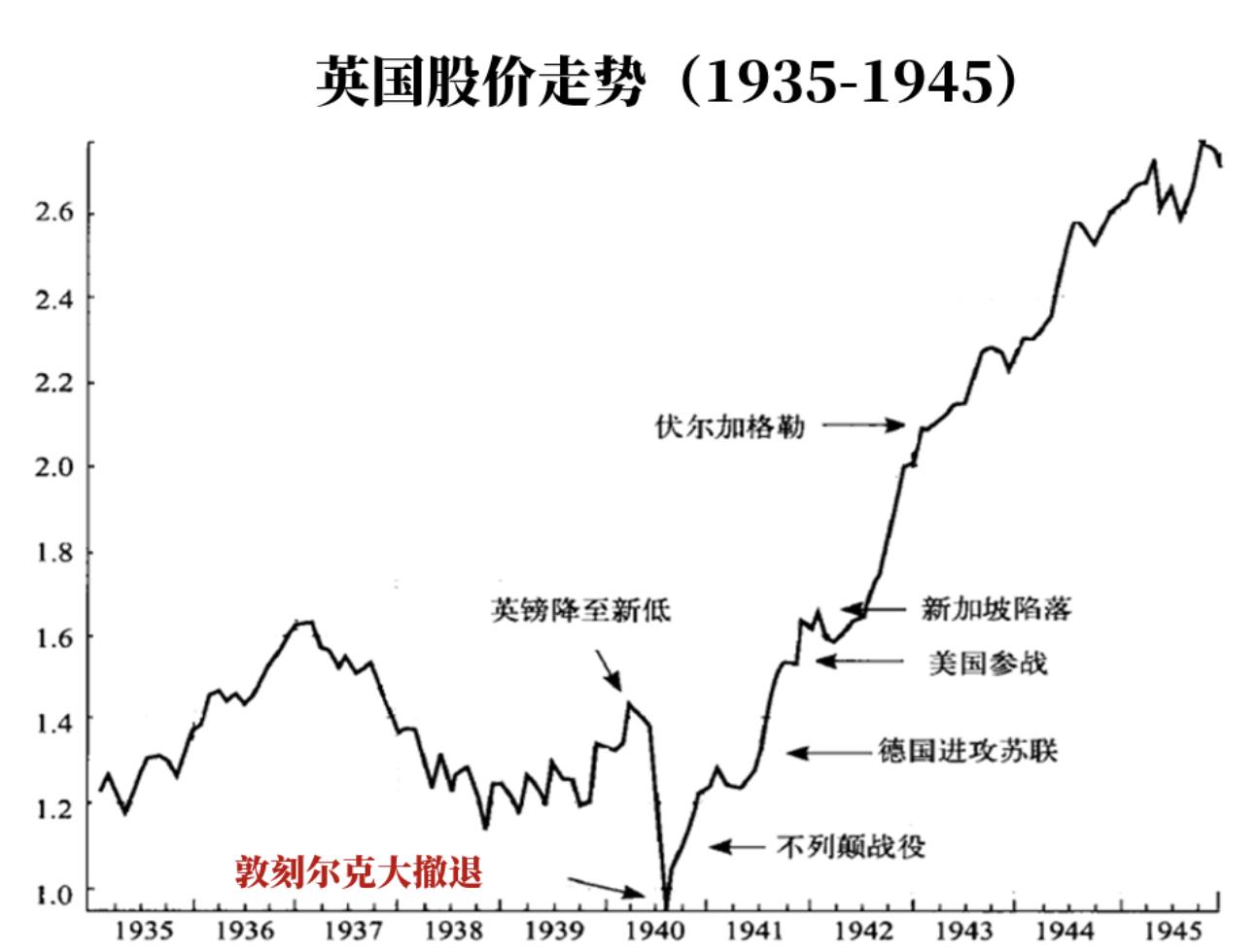二战中股市的重要拐点及给股民的启示